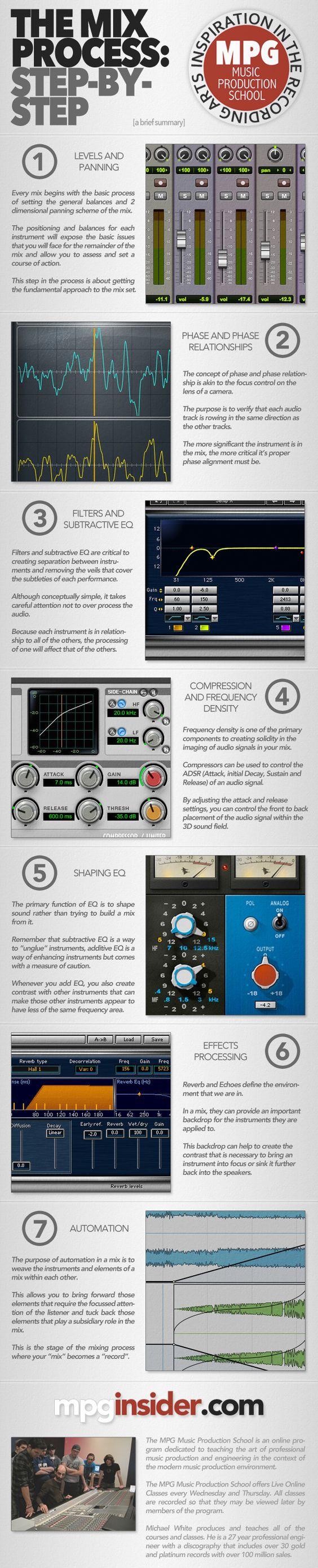 mixing-process
